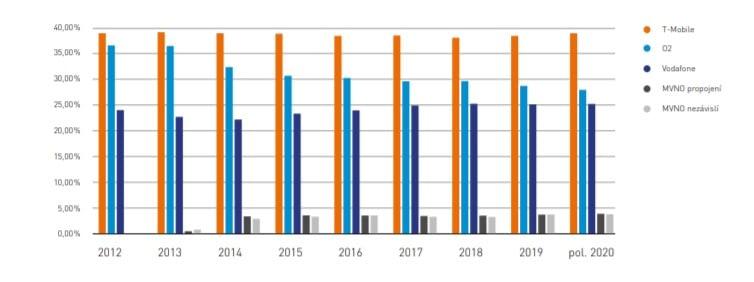 Tržní podíly podle celkového počtu aktivních SIM karet